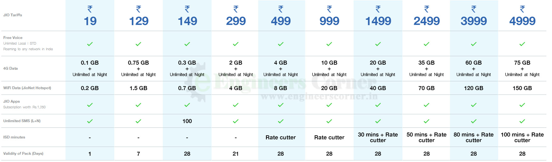 Reliance Jio 4g Launched Today Welcome Offer Plans